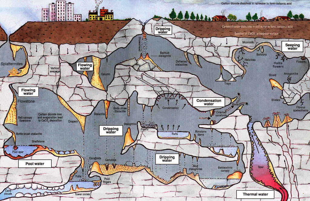 the formation and types of caves Solution theories that solution is a major factor in the formation of limestone caves appears to be well substantiated the hydrologic conditions and sequence of events leading to cave formation, however, are poorly understood by geologists.