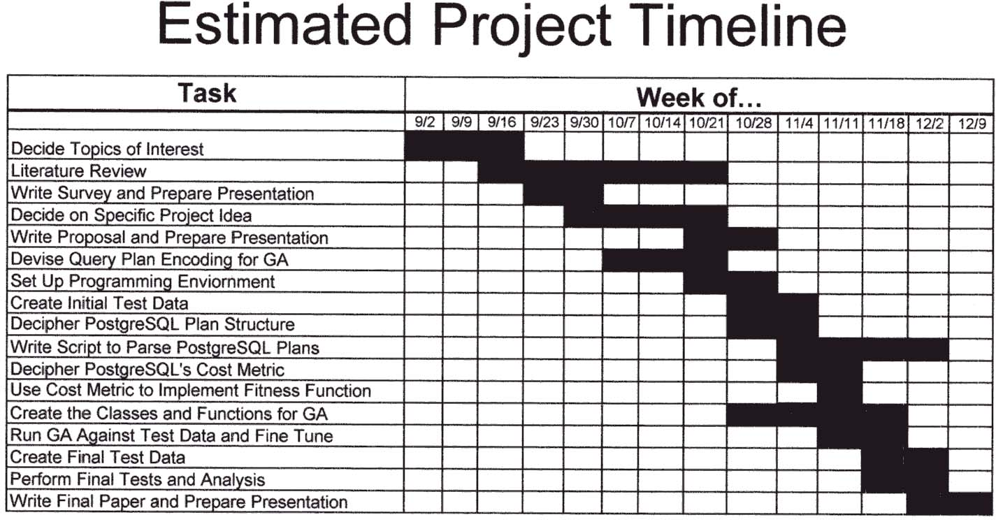 Computer science project proposal for Rfp timeline template