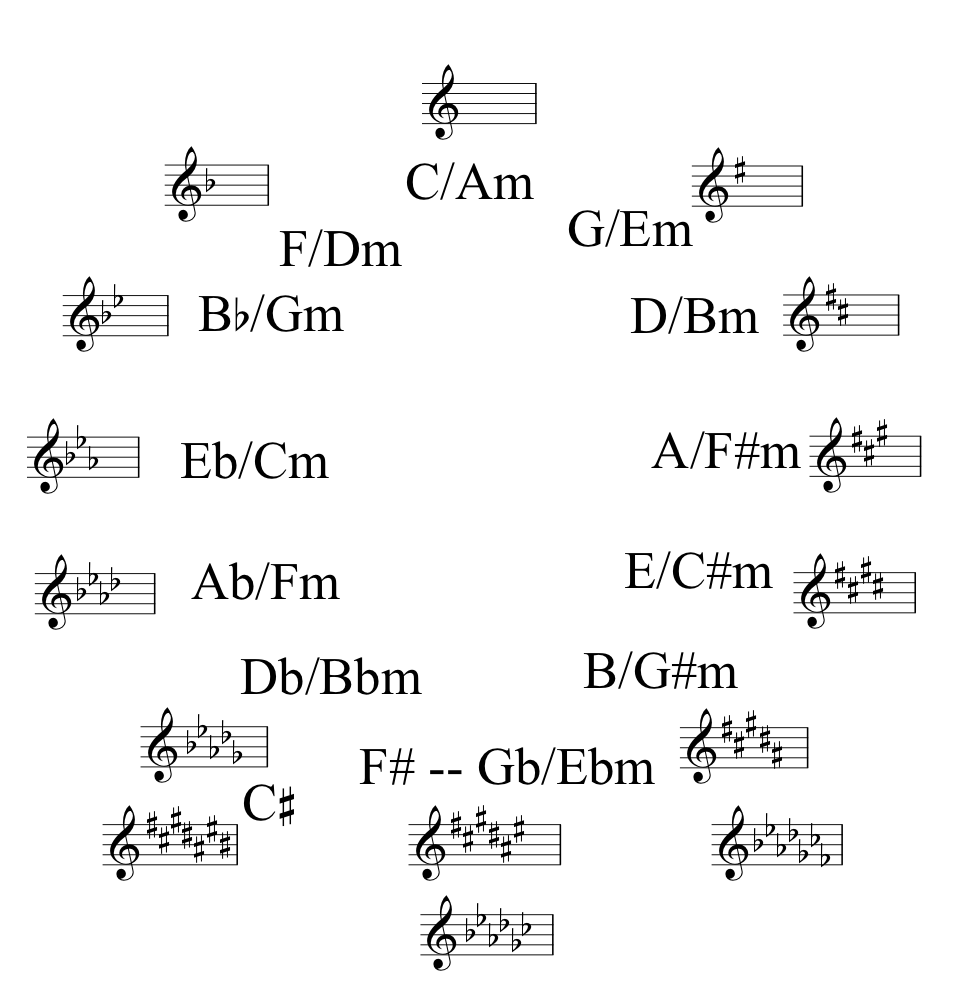 circle of fourths scales pdf