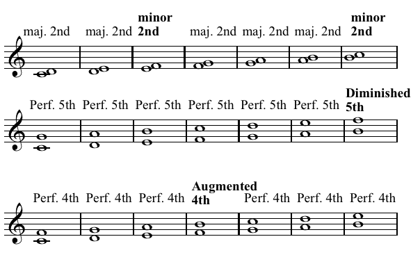 Understanding the appreciation and intervals of music notes
