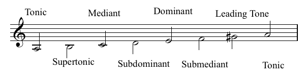 relationship between tonic and dominant