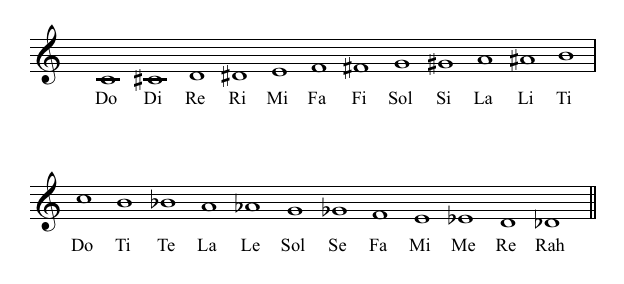 Write an ascending and descending chromatic scale starting on a