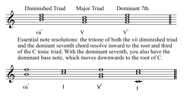 3J Major,Minor, Diminished Sevenths Chords