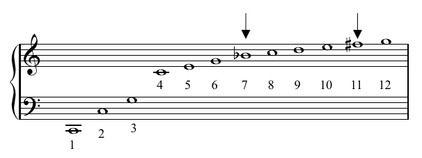 how to solve harmonic sequence