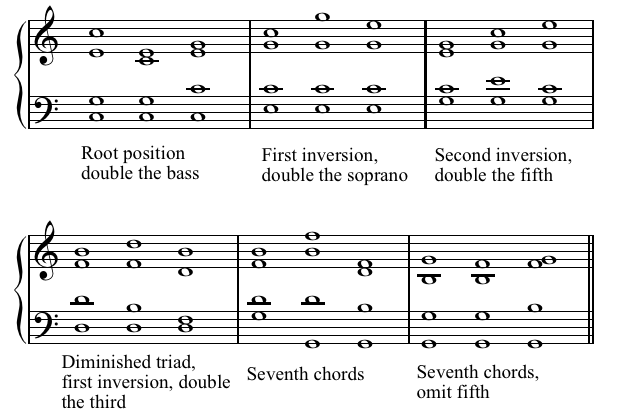 Piano piano chords voicing : 3A Chord Voicing and Doubling
