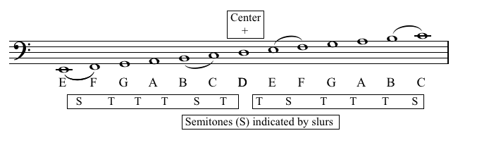 The Scales Page  The Tonal Centre  Tonality