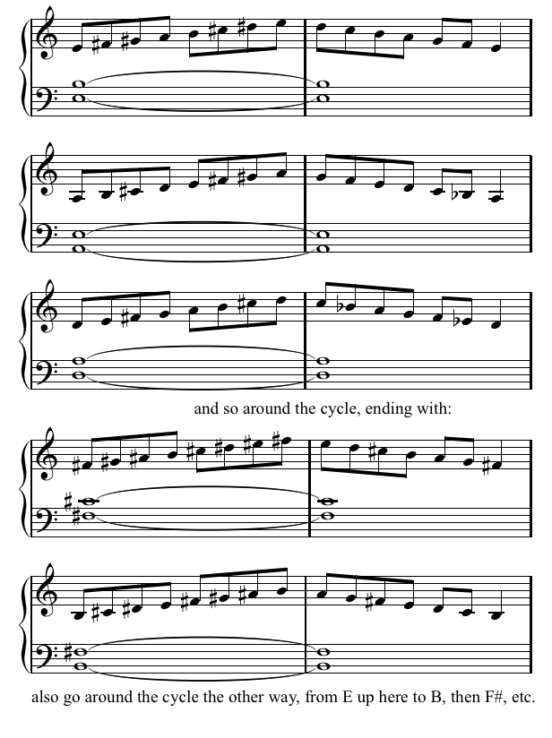 All Music Chords sheet music scale : Scales, Modes and Symmetry